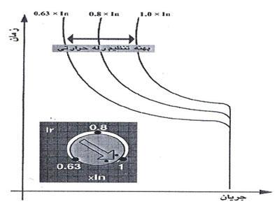1pic - کليد هاي اتوماتيک کامپکت زیمنس