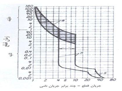 3pic - کليد هاي اتوماتيک کامپکت زیمنس