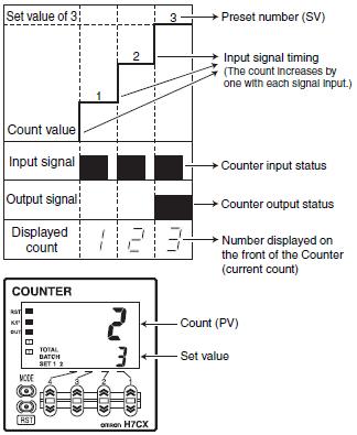 Counter 9 - آموزش شمارش اجسام با کانتر یا شمارنده دیجیتال به همراه سنسور