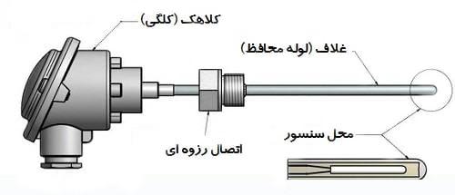During the thermocouple sheaths 1 - نکات طلائی و راهنمای جامع انتخاب و خرید ترموکوپل