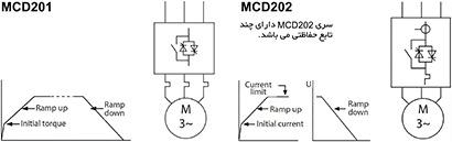 MCD200 1 1 - سافت استارتر آنالوگ دانفوس مدل MCD200