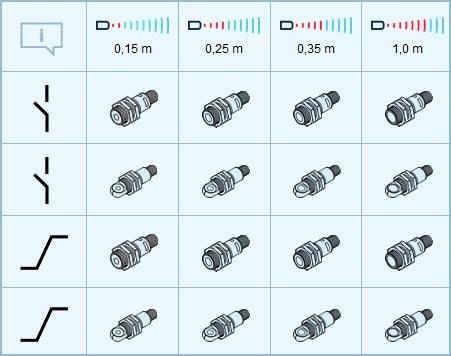 Microsonic PICO Ultrasonic cylindrical Distance Sensors 2 - سنسور التراسونیک میکروسونیک Microsonic مدل +PICO