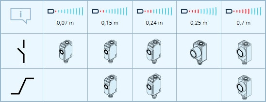 Microsonic ZWS Ultrasonic distance cuboidal Sensors 2 - سنسور التراسونیک میکروسونیک Microsonic مدل ZWS