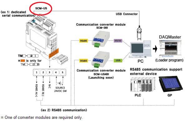 SCM US app - مبدل ارتباطی آتونیکس مدل SCM-US