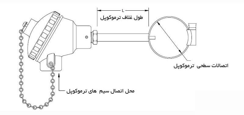 Thermocouple with Surface Mount - نکات طلائی و راهنمای جامع انتخاب و خرید ترموکوپل
