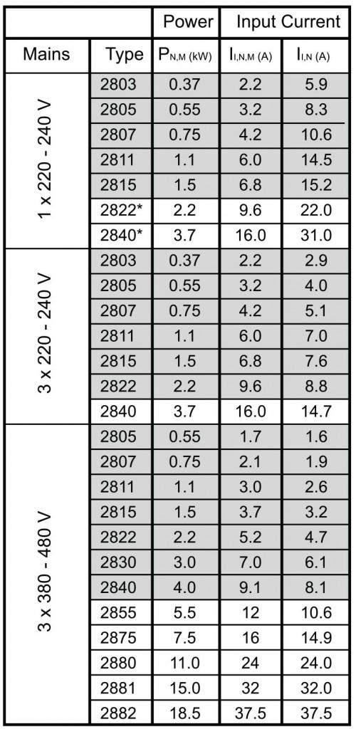 VLT2800 2 1 500x1024 - درایو دانفوس مدل VLT2800