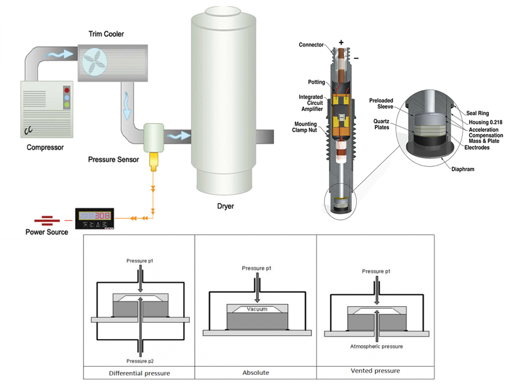 pressure sensors - سنسور فشار یا ترانسمیتر فشار یا پرشر ترانسمیتر چیست ؟ انواع و کاربرد های آن چیست ؟