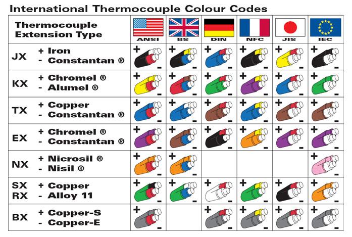 thermocouple color code 2 - کابل جبران ترموکوپل