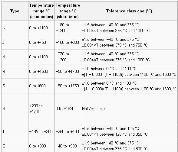 thermocouple tolarance - فروش و ساخت انواع ترموکوپل